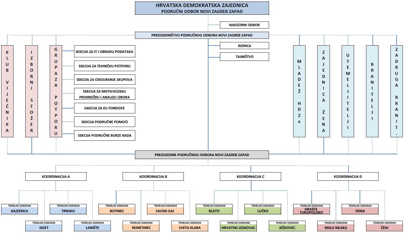 Grafički prikaz ustroja Područnog odbora HDZ Novi Zagreb - zapad
